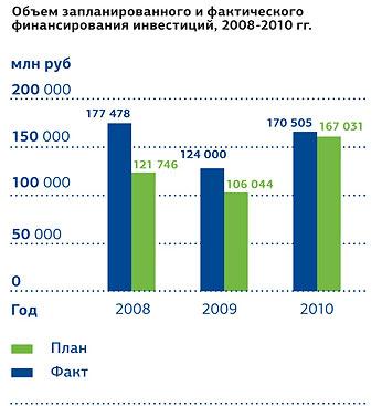 Инвестиции в 2010 году