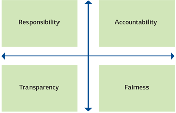 corporate governance its principles Many kinds of bodies in membership, each with its own structure designed to meet its individual needs ombudsmen,  guide to principles of good governance 8.