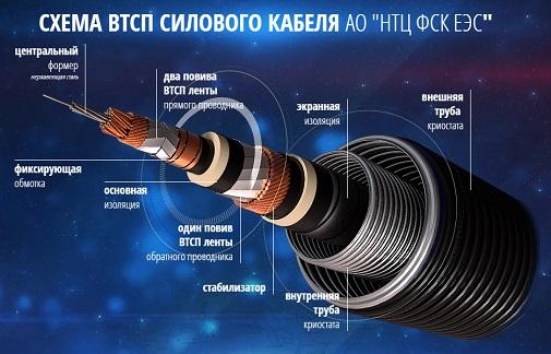 НТЦ фск еэс представит уникальный ВТСП кабель в рамках выставки «Россия, устремленная в будущее»