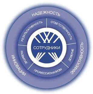Примеры корпоративных этических кодексов